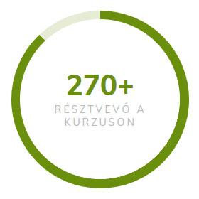 270+ RÉSZTVEVŐ A KURZUSON