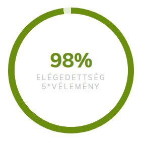 98% ELÉGEDETTSÉG 5* VÉLEMÉNY